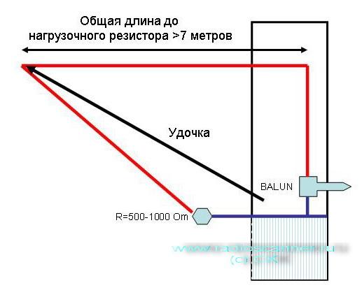 Провод для кв антенны